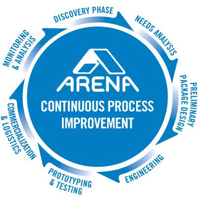 Arena Continuous Process Improvement