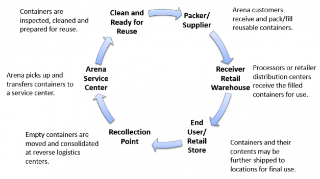 Industrial container management service cycle